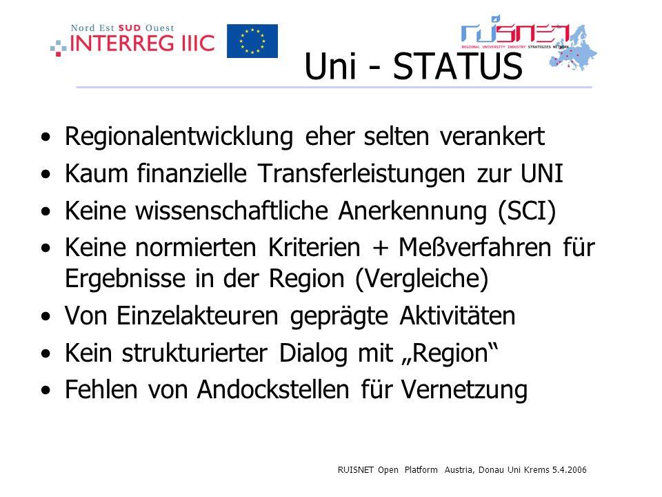 RUISNET Open Platform Austria, Donau Uni Krems 5.4.2006 Uni - STATUS Regionalentwicklung eher selten verankert Kaum finanzielle Transferleistungen zur UNI Keine wissenschaftliche Anerkennung (SCI) Keine normierten Kriterien + Meßverfahren für Ergebnisse in der Region (Vergleiche) Von Einzelakteuren geprägte Aktivitäten Kein strukturierter Dialog mit Region Fehlen von Andockstellen für Vernetzung
