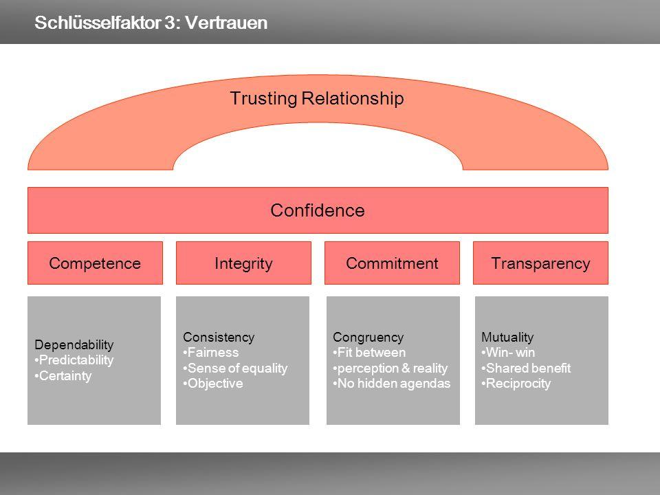 Schlüsselfaktor 3: Vertrauen Competence Confidence Dependability Predictability Certainty IntegrityCommitmentTransparency Consistency Fairness Sense o