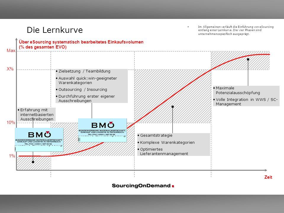 Im Allgemeinen verläuft die Einführung von eSourcing entlang einer Lernkurve. Die vier Phasen sind unternehmensspezifisch ausgeprägt. Zeit Über eSourc
