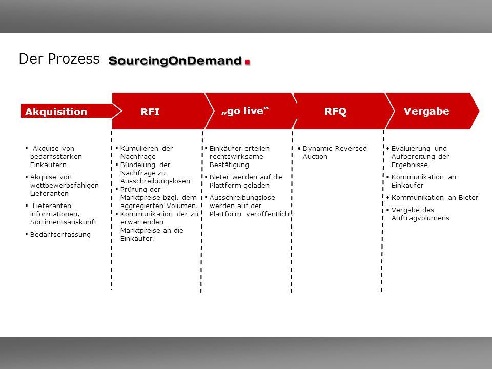 Der Prozess Akquise von bedarfsstarken Einkäufern Akquise von wettbewerbsfähigen Lieferanten Lieferanten- informationen, Sortimentsauskunft Bedarfserf