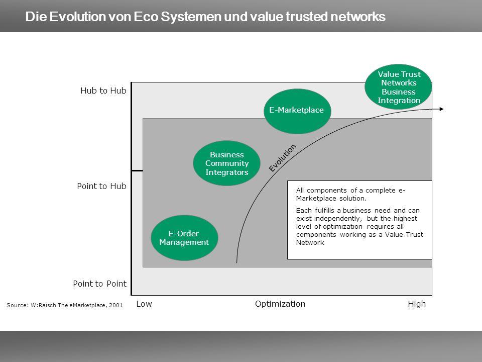 E-Order Management Business Community Integrators E-Marketplace Value Trust Networks Business Integration Evolution All components of a complete e- Ma