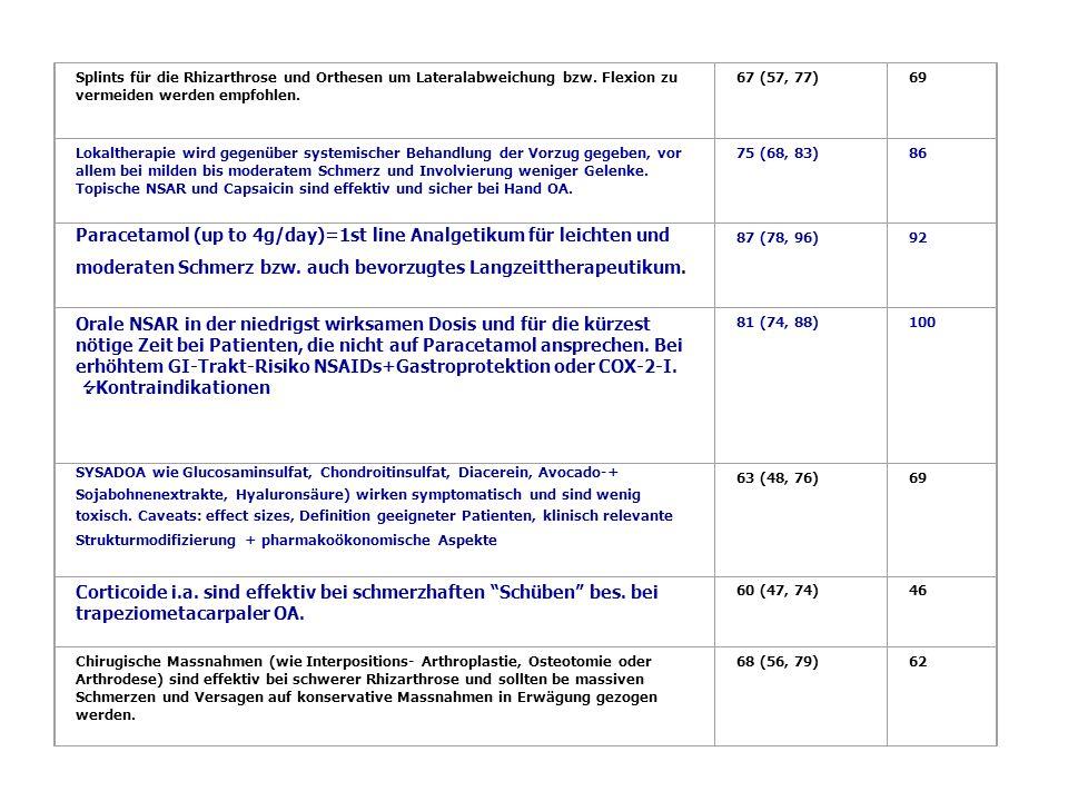Splints für die Rhizarthrose und Orthesen um Lateralabweichung bzw. Flexion zu vermeiden werden empfohlen. 67 (57, 77) 69 Lokaltherapie wird gegenüber