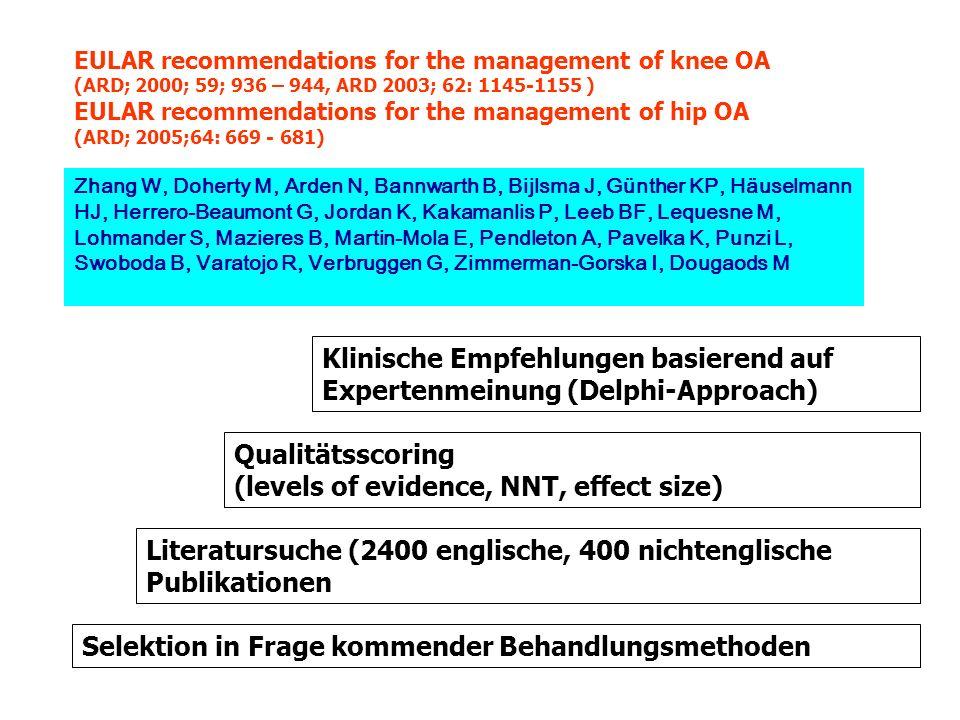 EULAR recommendations for the management of knee OA (ARD; 2000; 59; 936 – 944, ARD 2003; 62: 1145-1155 ) Individuelle Anpassung an den Patienten (Alter, Comorbidität, Entzündung) Kombination pharmakologischer und nichtpharmakologischer Maßnahmen Intraartikuläre Steroide insbesondere bei Ergußbildung SYSADOA haben mögliche Strukturmodikifkations-Kapazität (mehr Studien) SYSADOA sind wahrscheinlich effektiv, weiter Untersuchungen nötig Nichtpharmakologische Maßnahmen: Übungen, Hilfsmittel, Gewichtsreduktion, Schulung Übungen zur Stärkung des Quadriceps Paracetamol Analgetikum der ersten Wahl und bevorzugtes Langzeitanalgetikum NSAR (oral od.