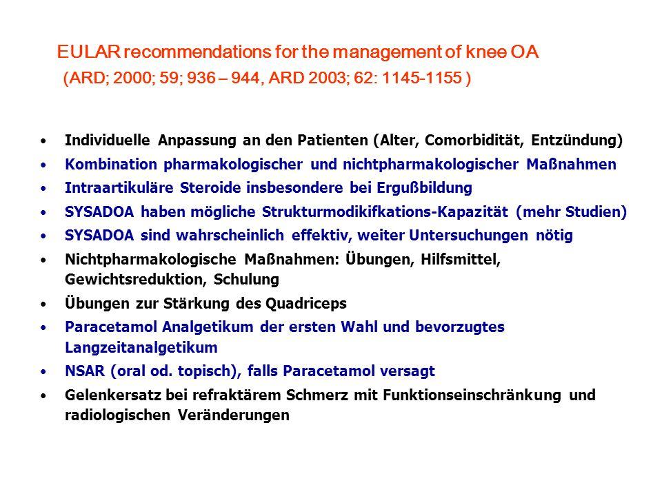 EULAR recommendations for the management of knee OA (research agenda) (ARD; 2000; 59; 936 – 944, ARD 2003; 62: 1145-1155 ) Empfehlungen für einheitliche Parameter bei klinischer Prüfung bei OA Überprüfung der Effektivität und Kosten chirurgischer Interventionen Indikation für Gelenkersatz ist zu definieren Studien zur Evaluierung von heilgymnastischen Übungen Klinische Relevanz der strukturmodifizierenden Wirkung von SYSADOA ist zu überprüfen Langzeiteffekte der COX-Inhibierung auf Knorpel und Knochen Studien sollten QoL, Funktionalität und Schmerz als outcome-measures beinhalten Klinische Parameter um das Ansprechen auf therapeutische Maßnahmen zu überprüfen sind zu definieren Kontrollierte Studien zu nichtpharmakologischen Maßnahmen COX-2 selektive Medikamente gegen niedrig dosierte klassische NSAR und Paracetamol bei Knie-OA und chronischem Schmerz