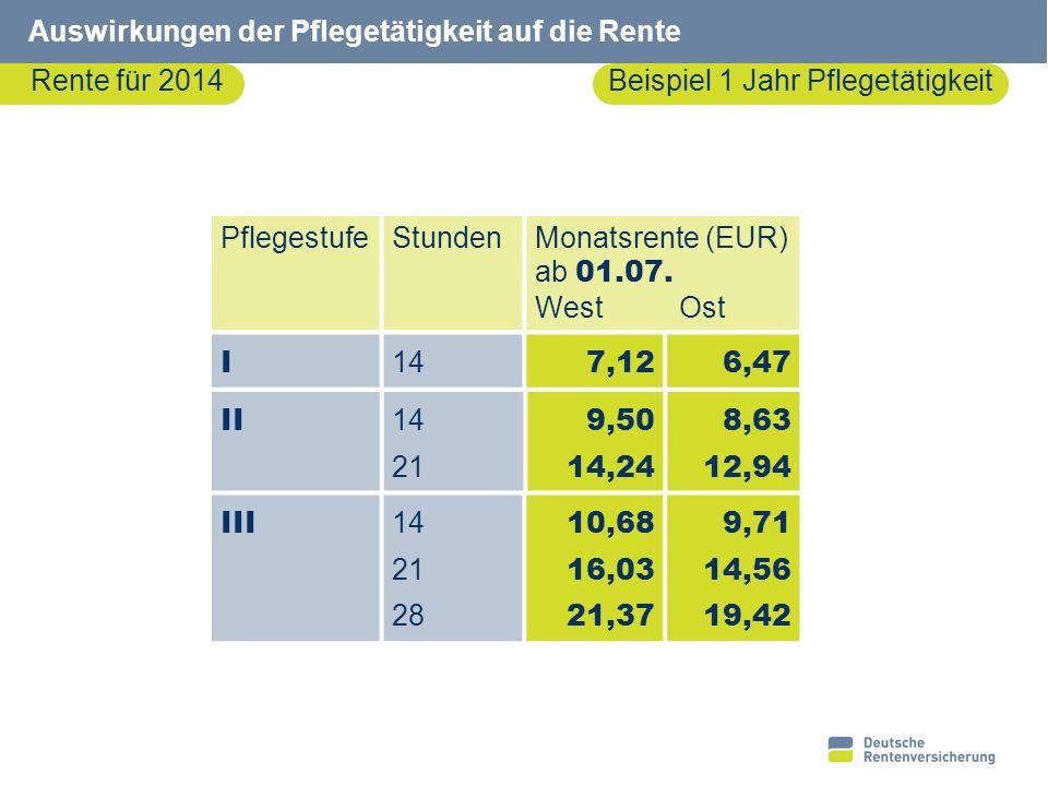 25 Auswirkungen der Pflegetätigkeit auf die Rente Rente für 2014Beispiel 1 Jahr Pflegetätigkeit PflegestufeStundenMonatsrente (EUR) ab 01.07. WestOst