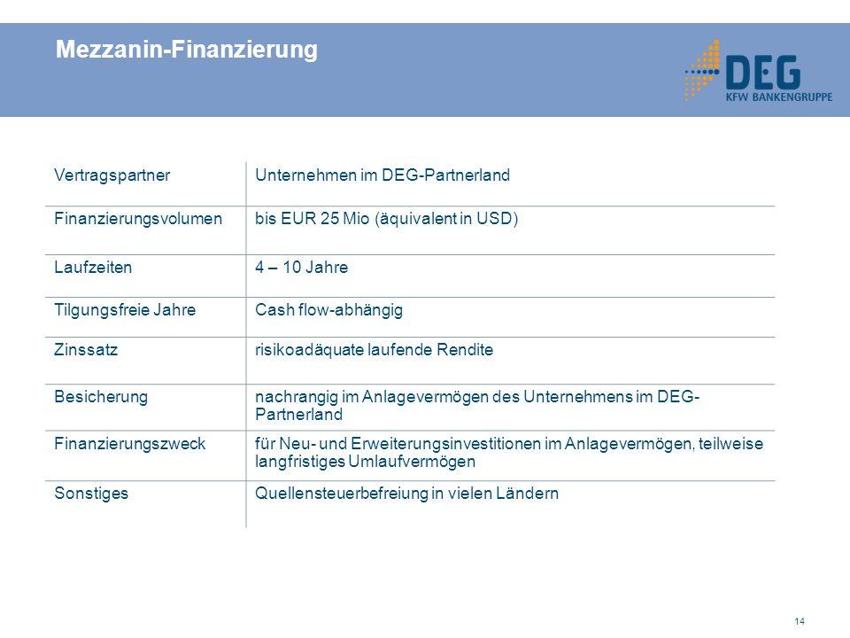 14 Mezzanin-Finanzierung VertragspartnerUnternehmen im DEG-Partnerland Finanzierungsvolumenbis EUR 25 Mio (äquivalent in USD) Laufzeiten4 – 10 Jahre Tilgungsfreie JahreCash flow-abhängig Zinssatzrisikoadäquate laufende Rendite Besicherungnachrangig im Anlagevermögen des Unternehmens im DEG- Partnerland Finanzierungszweckfür Neu- und Erweiterungsinvestitionen im Anlagevermögen, teilweise langfristiges Umlaufvermögen SonstigesQuellensteuerbefreiung in vielen Ländern