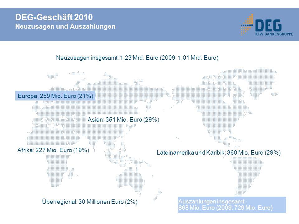 DEG-Geschäft 2010 Neuzusagen und Auszahlungen Stand: 31.12.2008 Überregional: 30 Millionen Euro (2%) Afrika: 227 Mio.