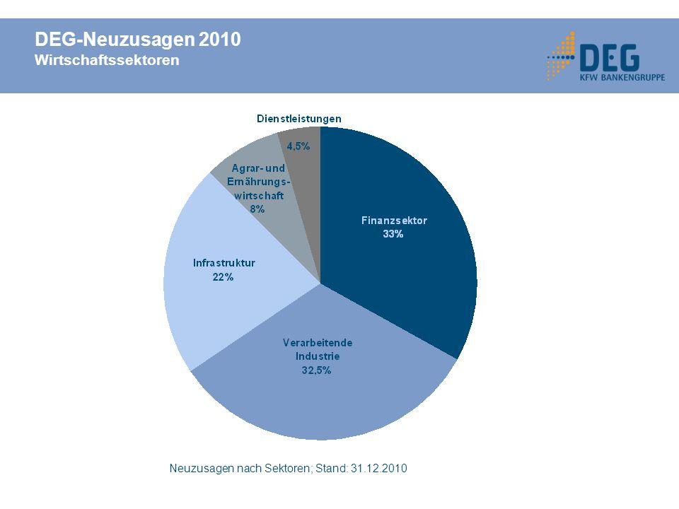DEG-Neuzusagen 2010 Wirtschaftssektoren Neuzusagen nach Sektoren; Stand: 31.12.2010