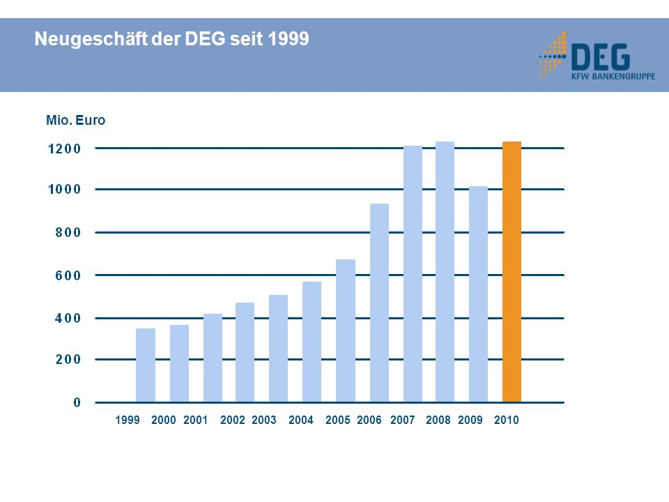 Neugeschäft der DEG seit 1999 199920002001200220032004200520062007200820092010 Mio. Euro
