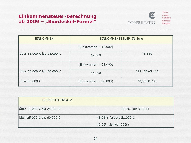 24 Einkommensteuer-Berechnung ab 2009 – Bierdeckel-Formel EINKOMMENEINKOMMENSTEUER IN Euro Über 11.000 bis 25.000 (Einkommen – 11.000) *5.110 14.000 Über 25.000 bis 60.000 (Einkommen – 25.000) *15.125+5.110 35.000 Über 60.000 (Einkommen – 60.000)*0,5+20.235 GRENZSTEUERSATZ Über 11.000 bis 25.000 36,5% (alt 38,3%) Über 25.000 bis 60.000 43,21% (alt bis 51.000 43,6%, danach 50%)