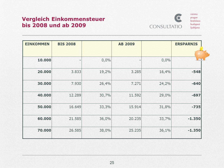 25 Vergleich Einkommensteuer bis 2008 und ab 2009 EINKOMMENBIS 2008AB 2009ERSPARNIS 10.000-0,0%- - 20.0003.83319,2%3.28516,4%-548 30.0007.93026,4%7.27124,2%-640 40.00012.28930,7%11.59229,0%-697 50.00016.64933,3%15.91431,8%-735 60.00021.58536,0%20.23533,7%-1.350 70.00026.58538,0%25.23536,1%-1.350