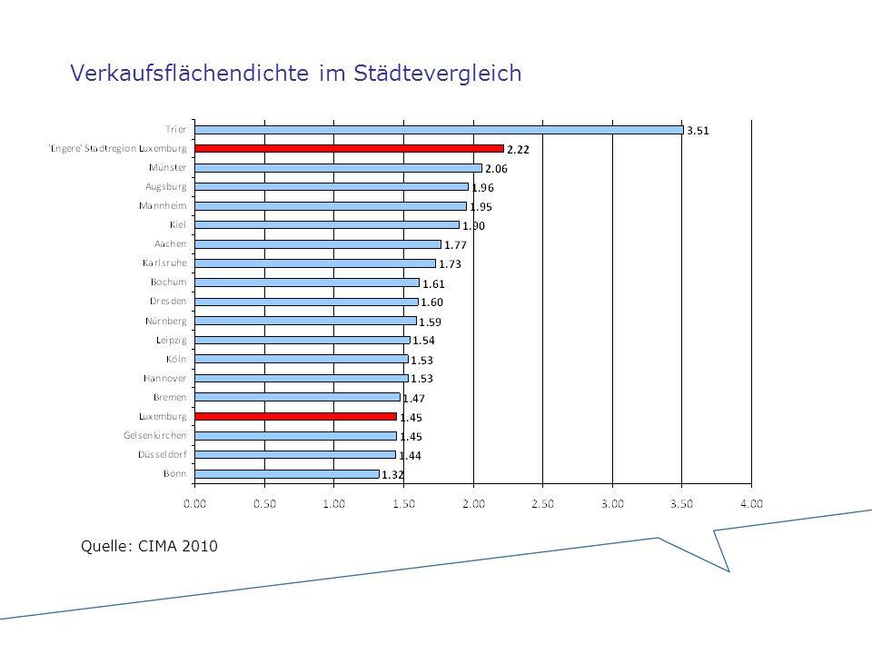 Verkaufsflächendichte im Städtevergleich Quelle: CIMA 2010