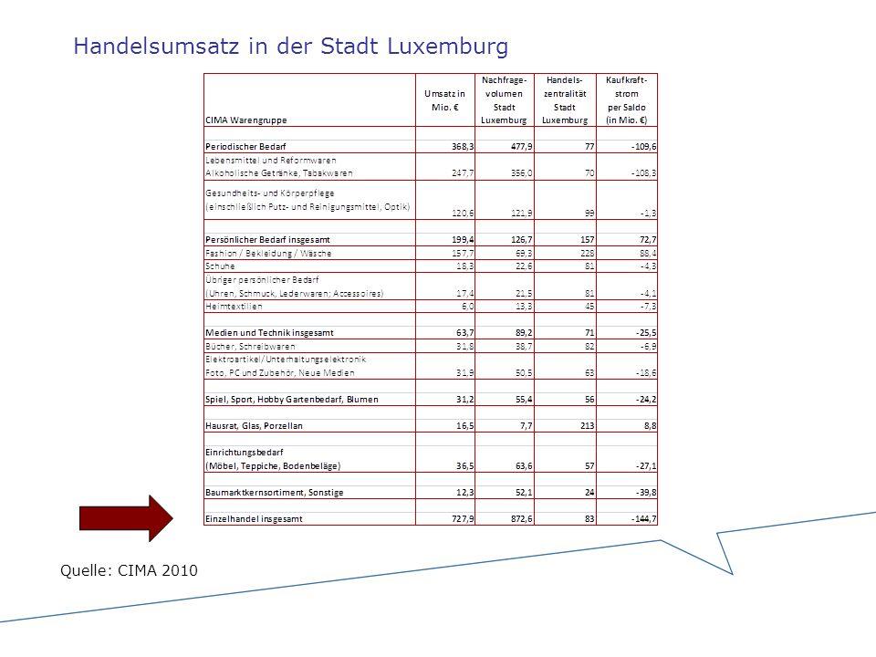 Handelsumsatz in der Stadt Luxemburg Quelle: CIMA 2010