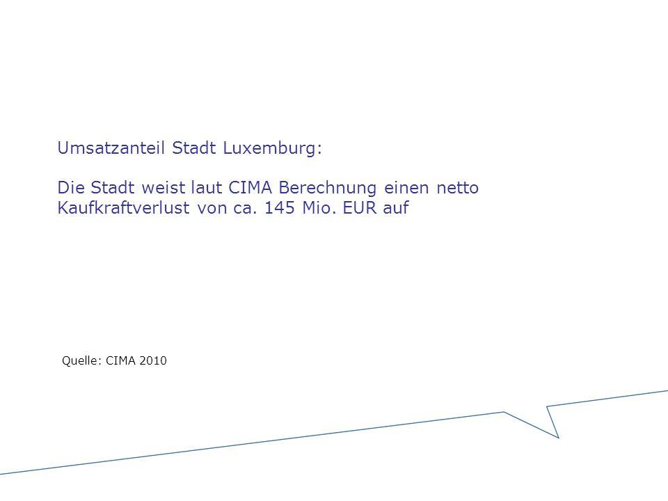 Umsatzanteil Stadt Luxemburg: Die Stadt weist laut CIMA Berechnung einen netto Kaufkraftverlust von ca. 145 Mio. EUR auf Quelle: CIMA 2010