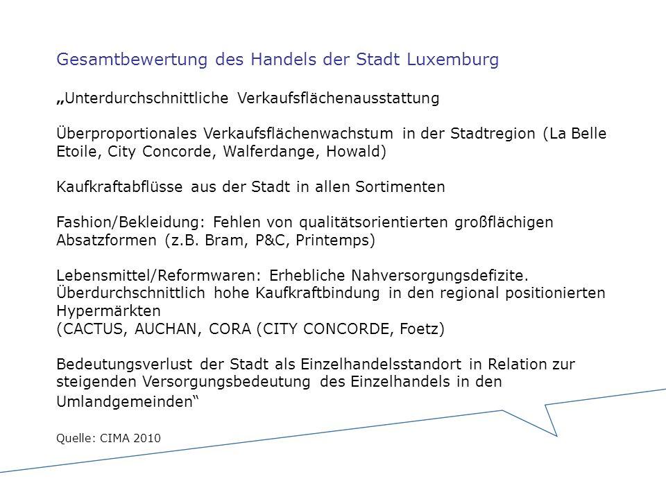 Gesamtbewertung des Handels der Stadt LuxemburgUnterdurchschnittliche Verkaufsflächenausstattung Überproportionales Verkaufsflächenwachstum in der Sta