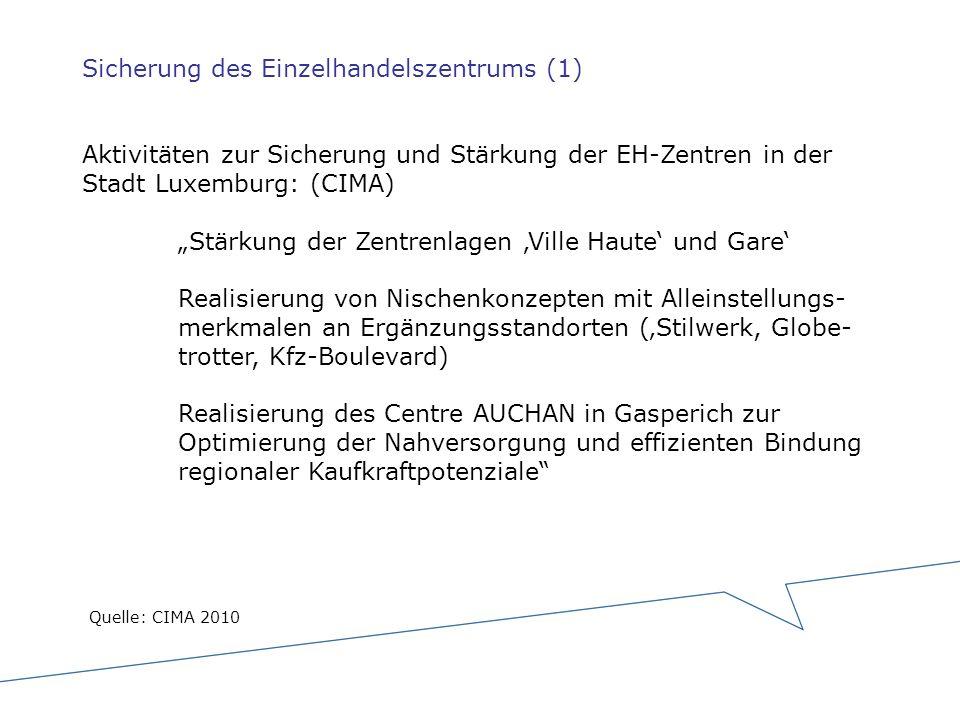 Sicherung des Einzelhandelszentrums (1) Aktivitäten zur Sicherung und Stärkung der EH-Zentren in der Stadt Luxemburg: (CIMA) Stärkung der Zentrenlagen