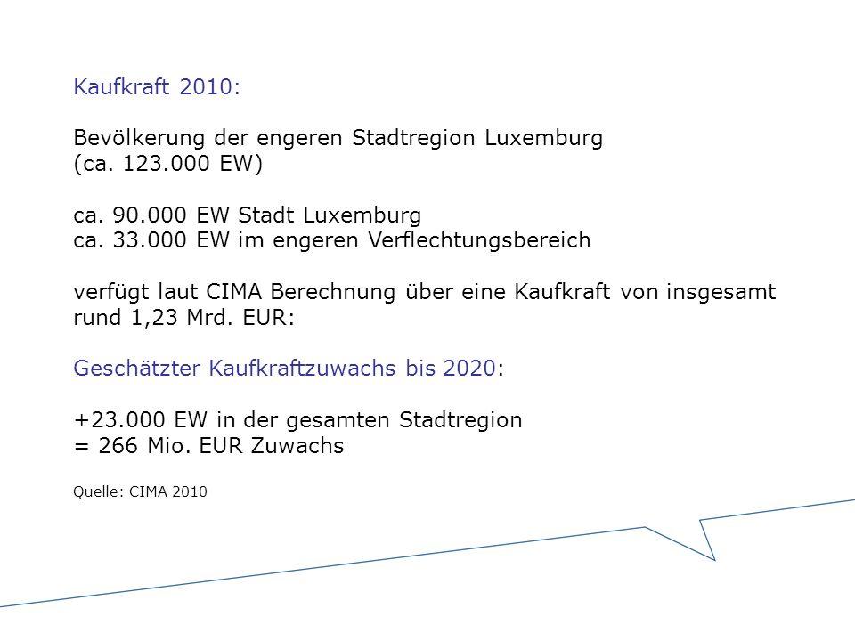 Kaufkraft 2010: Bevölkerung der engeren Stadtregion Luxemburg (ca. 123.000 EW) ca. 90.000 EW Stadt Luxemburg ca. 33.000 EW im engeren Verflechtungsber