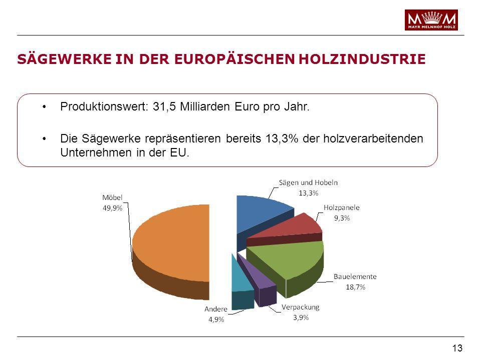 13 SÄGEWERKE IN DER EUROPÄISCHEN HOLZINDUSTRIE Produktionswert: 31,5 Milliarden Euro pro Jahr. Die Sägewerke repräsentieren bereits 13,3% der holzvera