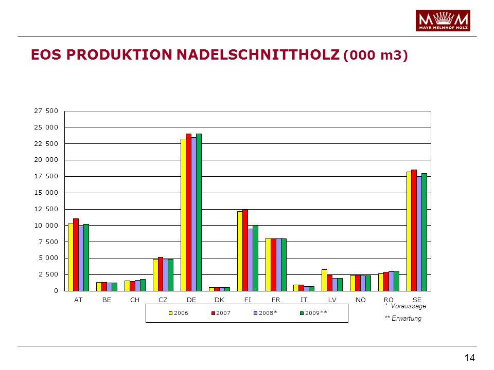 14 EOS PRODUKTION NADELSCHNITTHOLZ (000 m3) * Voraussage ** Erwartung