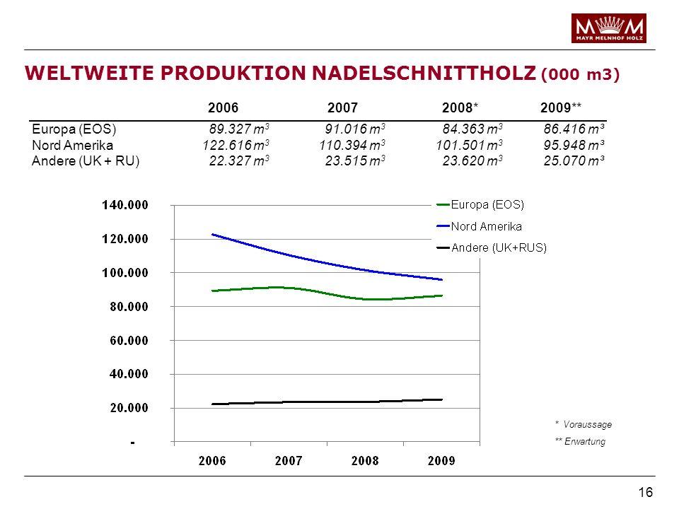 16 WELTWEITE PRODUKTION NADELSCHNITTHOLZ (000 m3) Andere (UK + RU)22.327 m 3 23.515 m 3 23.620 m 3 25.070 m³ 200620072008* 2009** Europa (EOS)89.327 m
