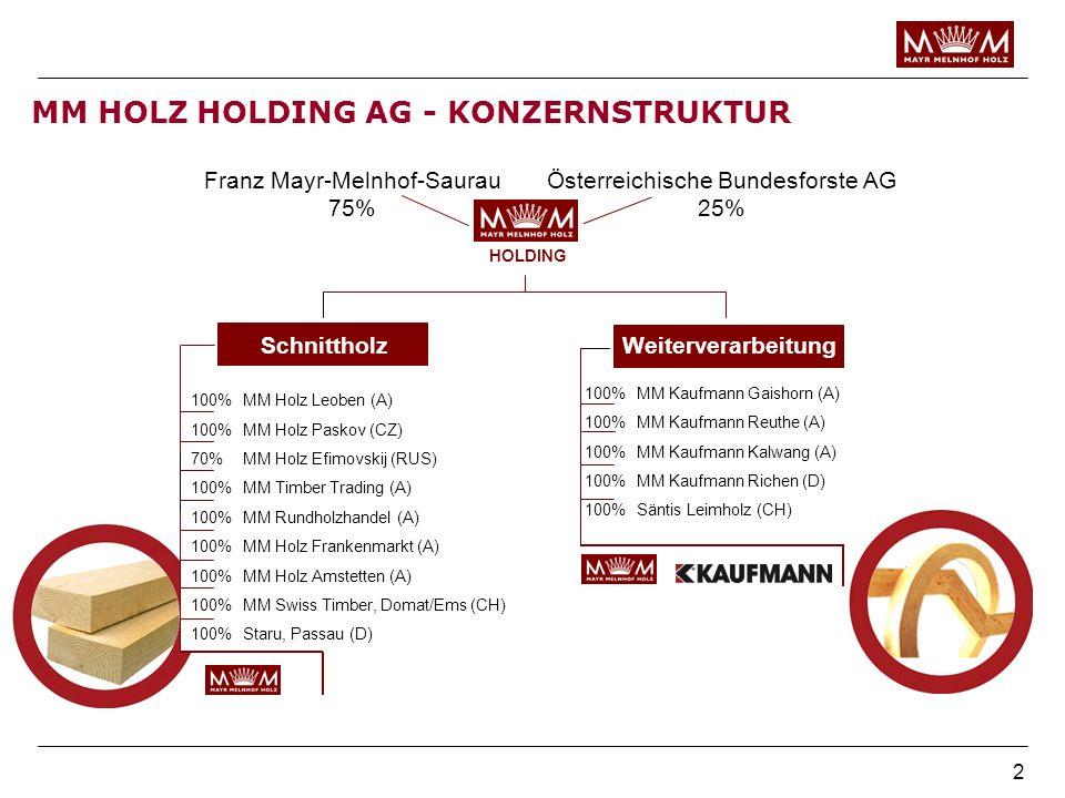 2 Franz Mayr-Melnhof-Saurau 75% 100%MM Holz Leoben (A) 100%MM Holz Paskov (CZ) 70%MM Holz Efimovskij (RUS) 100%MM Timber Trading (A) 100%MM Rundholzha