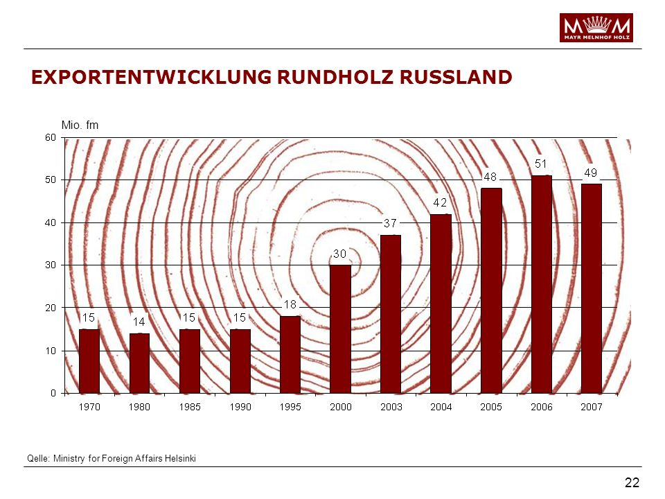 22 EXPORTENTWICKLUNG RUNDHOLZ RUSSLAND Mio. fm Qelle: Ministry for Foreign Affairs Helsinki