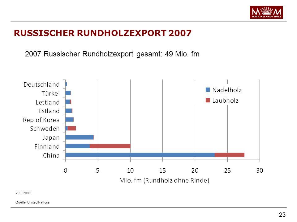 23 RUSSISCHER RUNDHOLZEXPORT 2007 29.5.2008 2007 Russischer Rundholzexport gesamt: 49 Mio. fm Quelle: United Nations