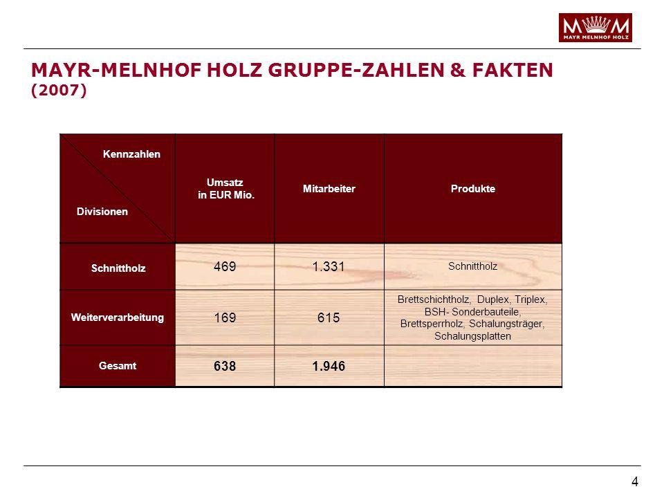 4 MAYR-MELNHOF HOLZ GRUPPE-ZAHLEN & FAKTEN (2007) Umsatz in EUR Mio. MitarbeiterProdukte Schnittholz 4691.331 Schnittholz Weiterverarbeitung 169615 Br