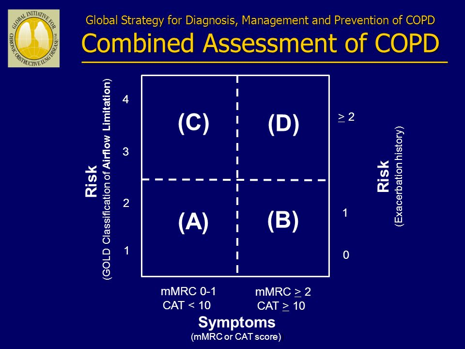 Global Strategy for Diagnosis, Management and Prevention of COPD Combined Assessment of COPD Risk (GOLD Classification of Airflow Limitation) Risk (Exacerbation history) > 2 1 0 (C) (D) (A) (B) mMRC 0-1 CAT < 10 4 3 2 1 mMRC > 2 CAT > 10 Symptoms (mMRC or CAT score))