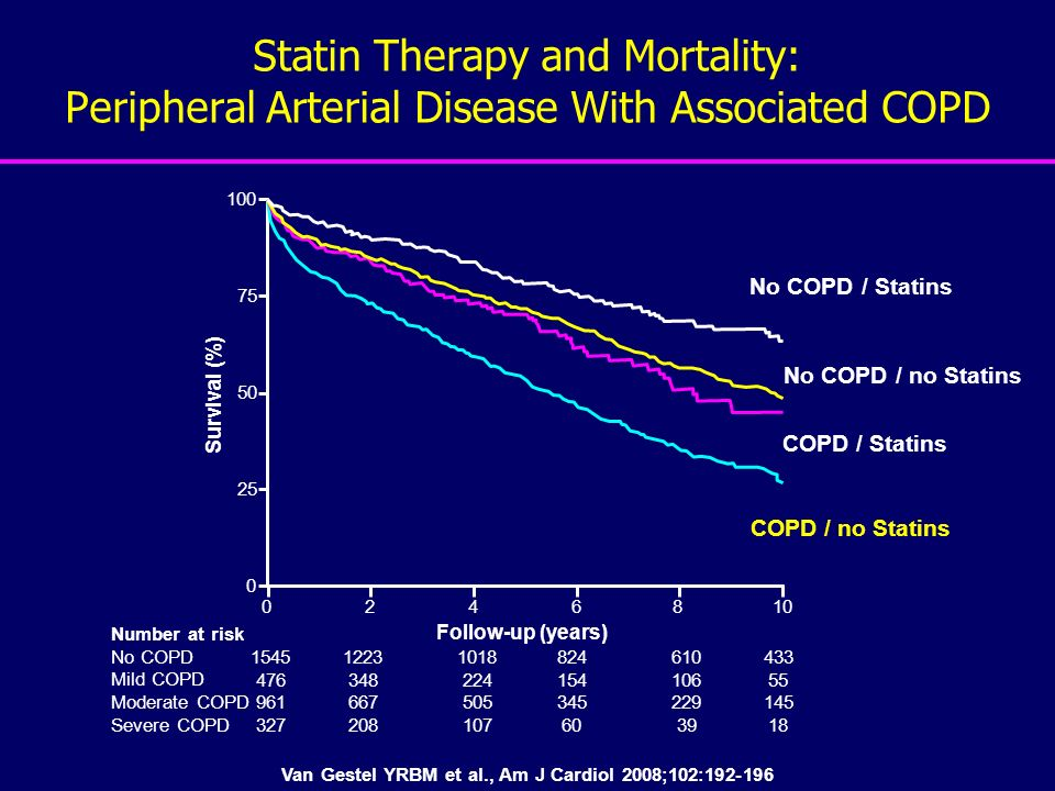 Statin Therapy and Mortality: Peripheral Arterial Disease With Associated COPD Van Gestel YRBM et al., Am J Cardiol 2008;102:192-196 50 75 100 25 0 0246810 No COPD / Statins No COPD / no Statins COPD / Statins COPD / no Statins Survival (%) Follow-up (years) Number at risk No COPD Mild COPD Moderate COPD Severe COPD 1545 476 961 327 1223 348 667 208 1018 224 505 107 824 154 345 60 610 106 229 39 433 55 145 18