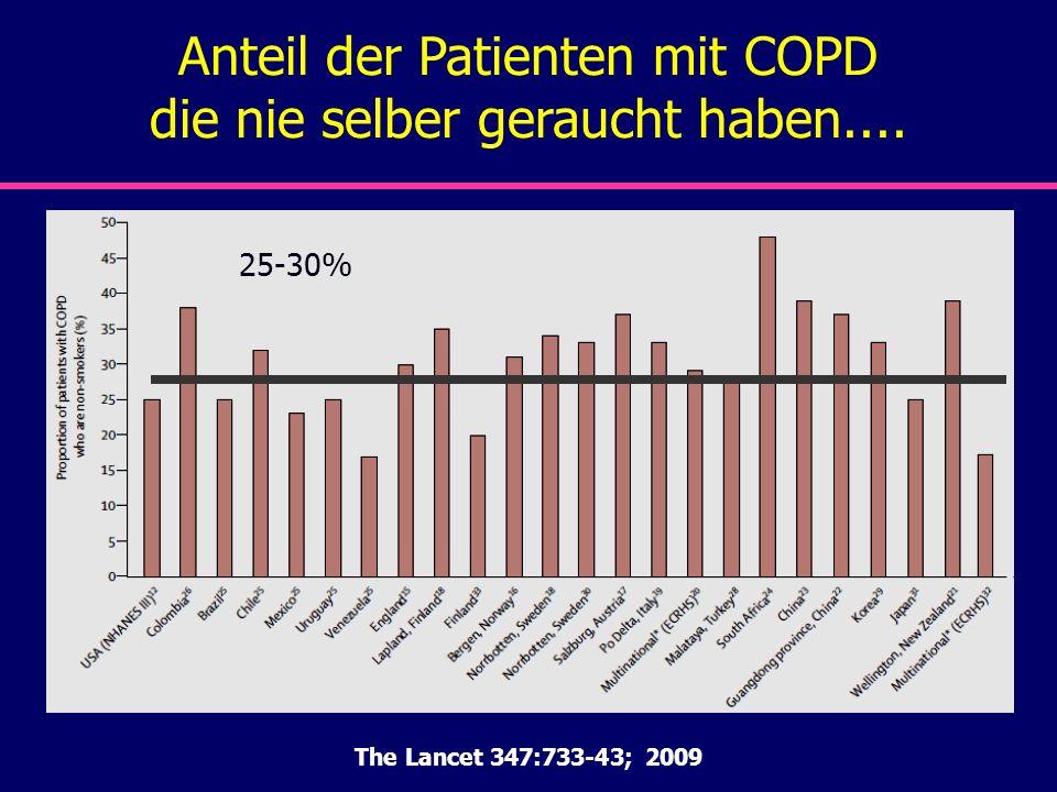 Anteil der Patienten mit COPD die nie selber geraucht haben.... The Lancet 347:733-43; 2009 25-30%