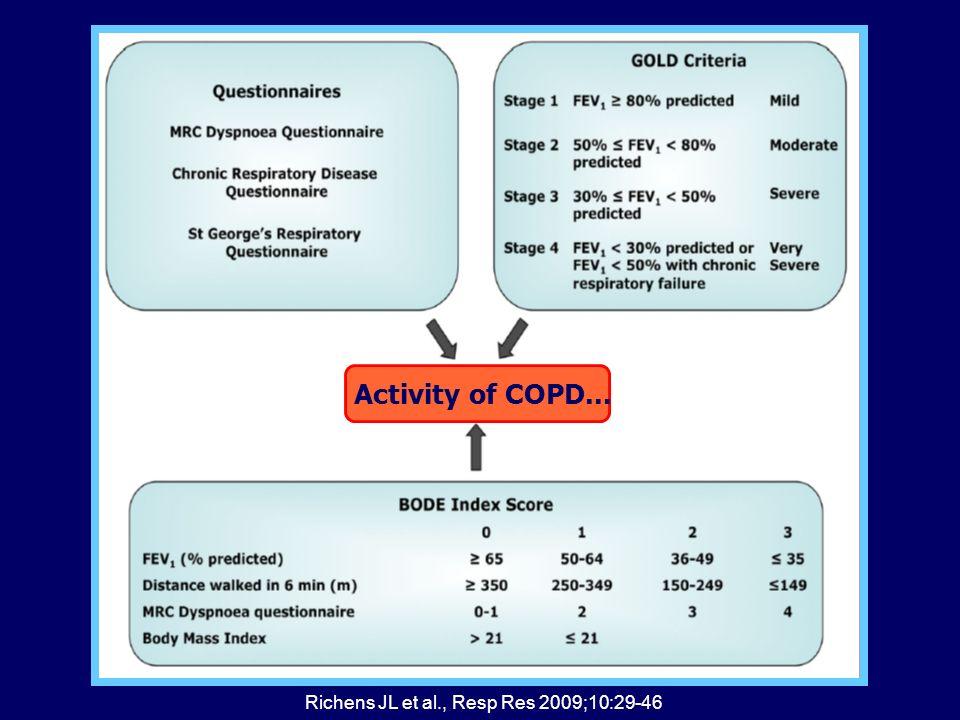 Richens JL et al., Resp Res 2009;10:29-46 Activity of COPD...