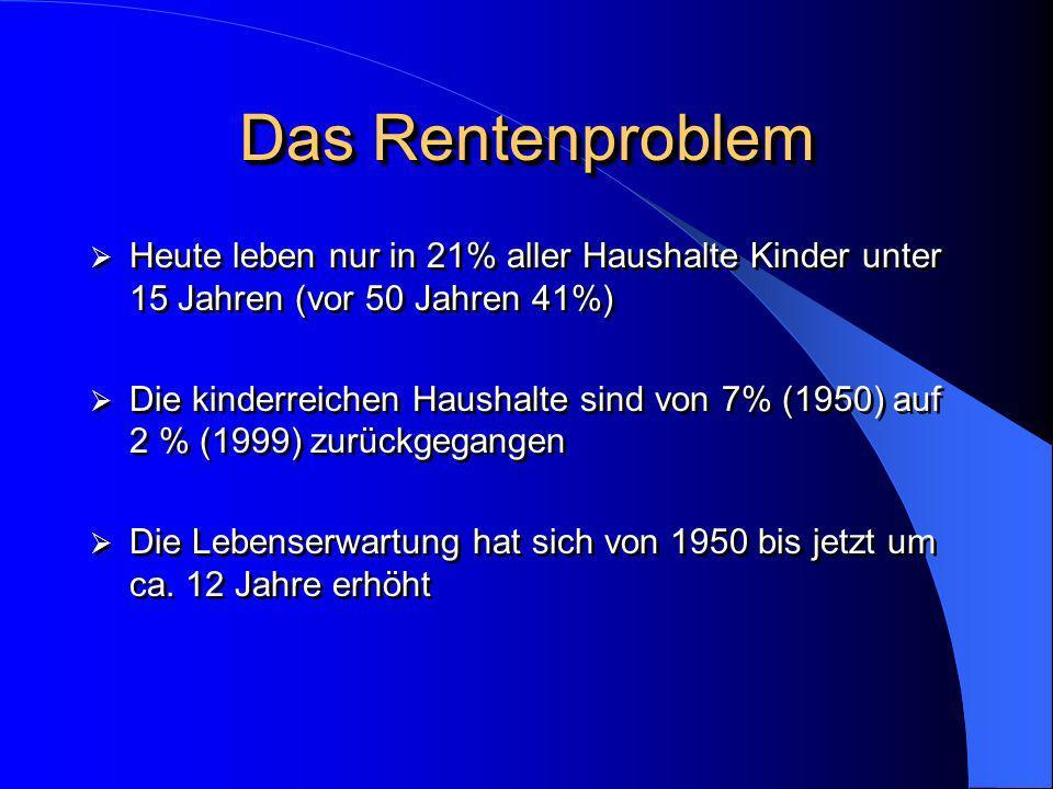 Das Rentenproblem Heute leben nur in 21% aller Haushalte Kinder unter 15 Jahren (vor 50 Jahren 41%) Die kinderreichen Haushalte sind von 7% (1950) auf