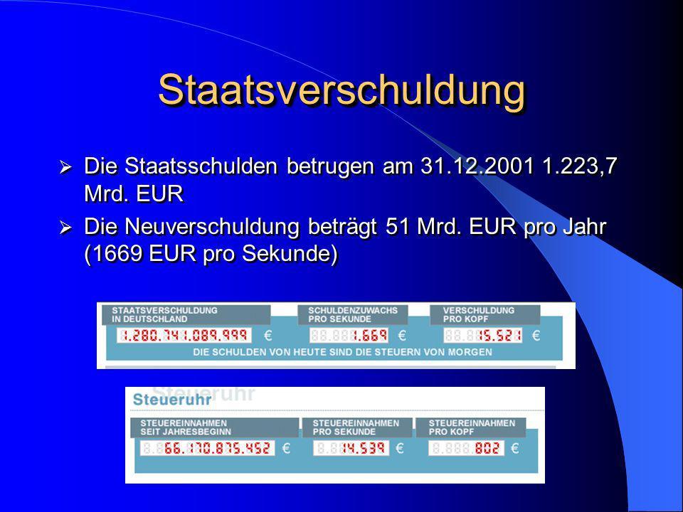 StaatsverschuldungStaatsverschuldung Die Staatsschulden betrugen am 31.12.2001 1.223,7 Mrd. EUR Die Neuverschuldung beträgt 51 Mrd. EUR pro Jahr (1669