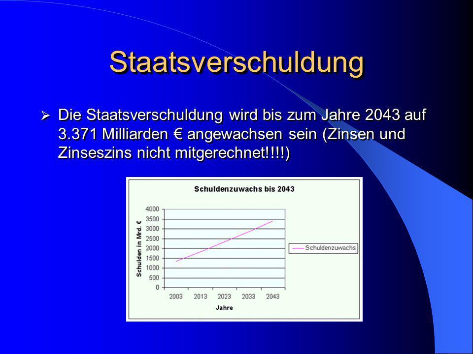 StaatsverschuldungStaatsverschuldung Die Staatsverschuldung wird bis zum Jahre 2043 auf 3.371 Milliarden angewachsen sein (Zinsen und Zinseszins nicht