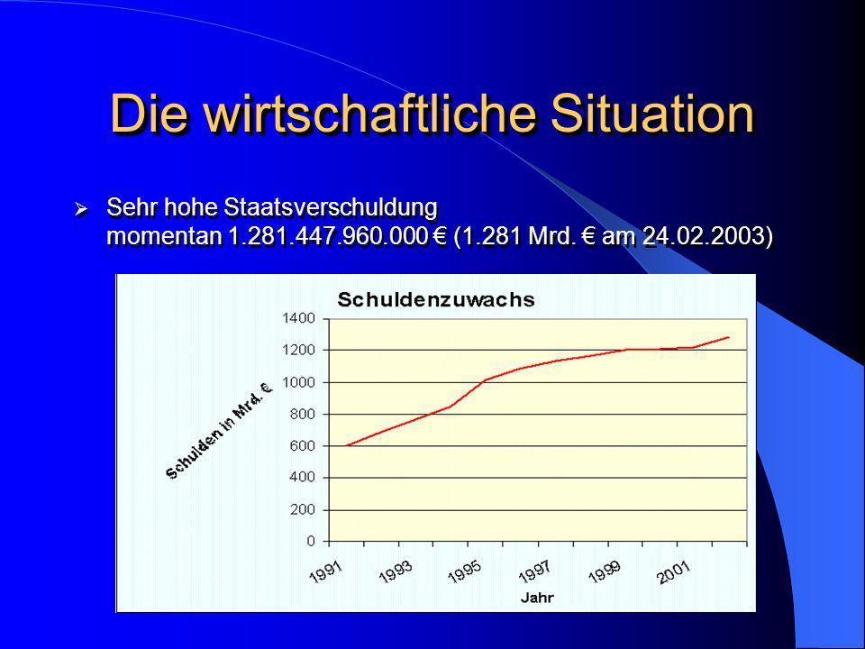Die wirtschaftliche Situation Sehr hohe Staatsverschuldung momentan 1.281.447.960.000 (1.281 Mrd. am 24.02.2003)