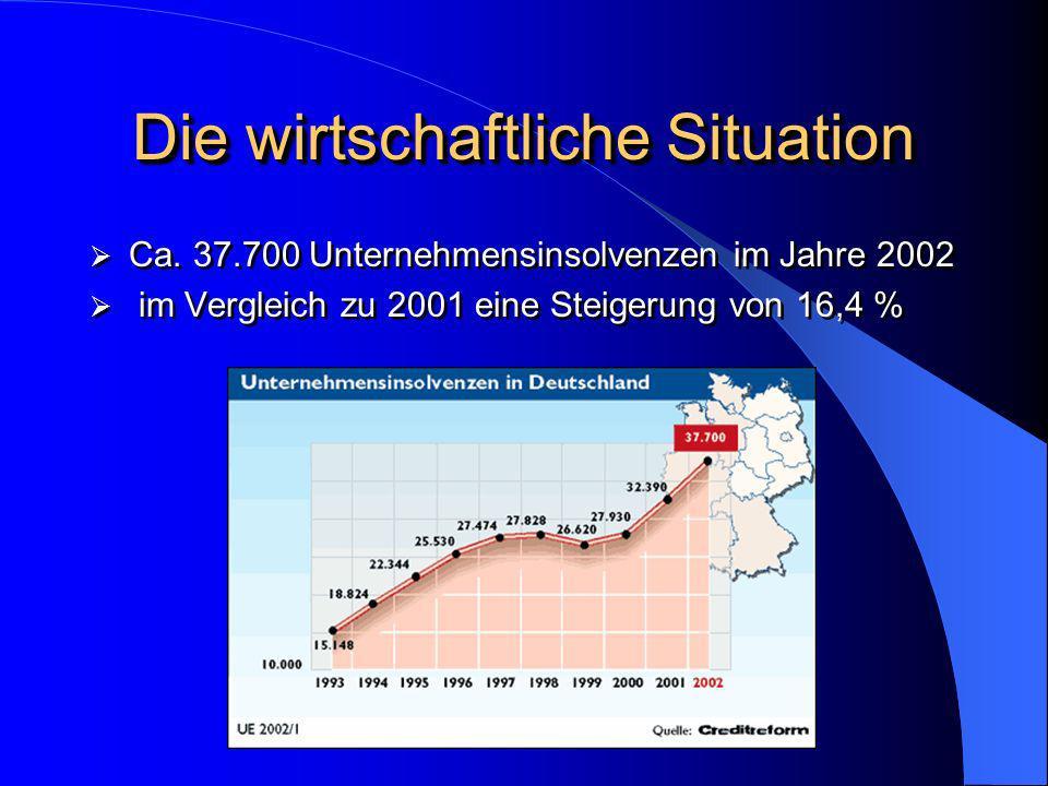 Die wirtschaftliche Situation Ca. 37.700 Unternehmensinsolvenzen im Jahre 2002 im Vergleich zu 2001 eine Steigerung von 16,4 % Ca. 37.700 Unternehmens