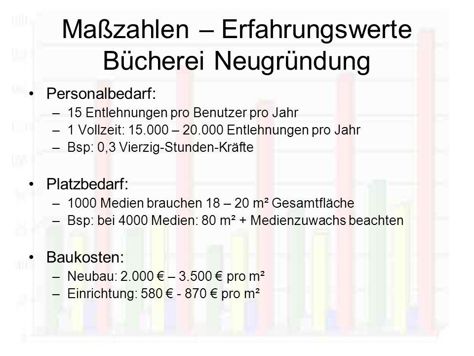 Personalbedarf: –15 Entlehnungen pro Benutzer pro Jahr –1 Vollzeit: 15.000 – 20.000 Entlehnungen pro Jahr –Bsp: 0,3 Vierzig-Stunden-Kräfte Platzbedarf: –1000 Medien brauchen 18 – 20 m² Gesamtfläche –Bsp: bei 4000 Medien: 80 m² + Medienzuwachs beachten Baukosten: –Neubau: 2.000 – 3.500 pro m² –Einrichtung: 580 - 870 pro m² Maßzahlen – Erfahrungswerte Bücherei Neugründung