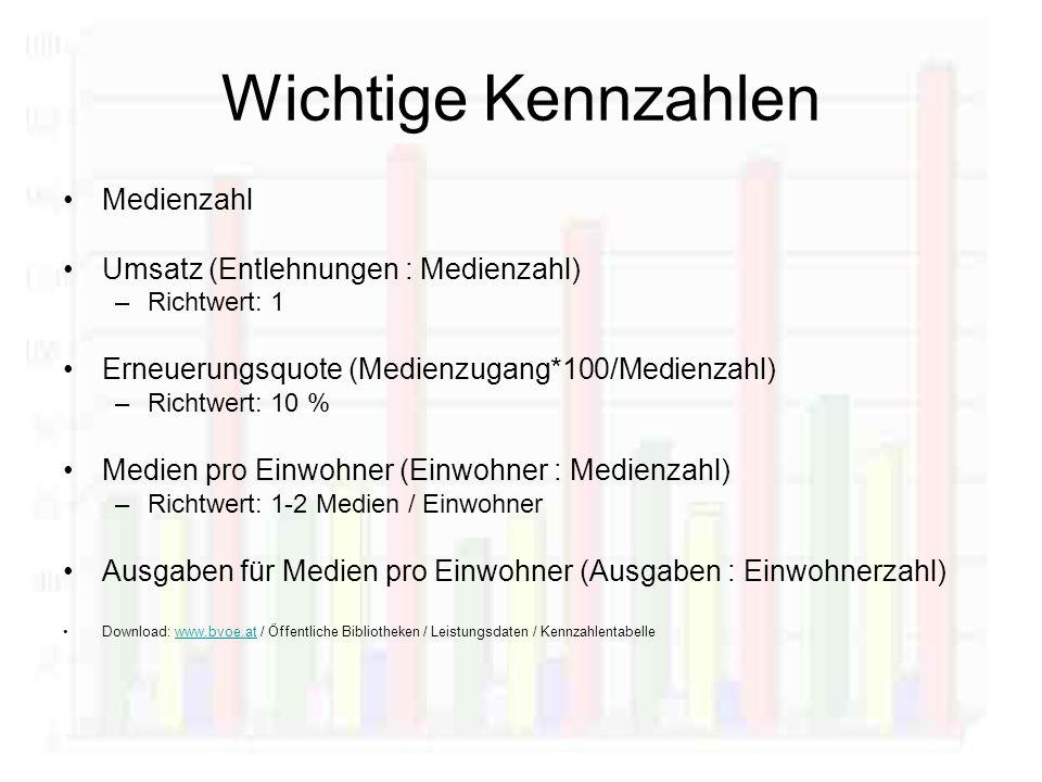 Wichtige Kennzahlen Medienzahl Umsatz (Entlehnungen : Medienzahl) –Richtwert: 1 Erneuerungsquote (Medienzugang*100/Medienzahl) –Richtwert: 10 % Medien pro Einwohner (Einwohner : Medienzahl) –Richtwert: 1-2 Medien / Einwohner Ausgaben für Medien pro Einwohner (Ausgaben : Einwohnerzahl) Download: www.bvoe.at / Öffentliche Bibliotheken / Leistungsdaten / Kennzahlentabellewww.bvoe.at