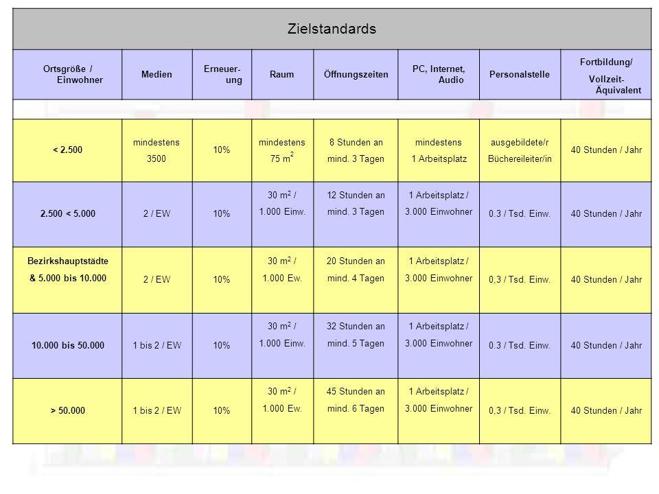 Vergleiche mich!(1) Statistik Medienumsatz: –1,7 Österreich 0,5 Burgenland 2,7 Vorarlberg 2,9 Wien –Förderrichtlinien BMUKK 1 (bis 2500 EW) 1,2 (bis 5000 EW) 3,6 (über 50.000 EW) JahresleserInnen: –10,6 % Österreich (nur ÖB) 4,7 % Burgenland 18,1 % Vorarlberg –14 % Schul- und Öffentliche Bibliotheken –60 % Skandinavische Länder * Quelle: BVÖ, Statistik 2008 u.