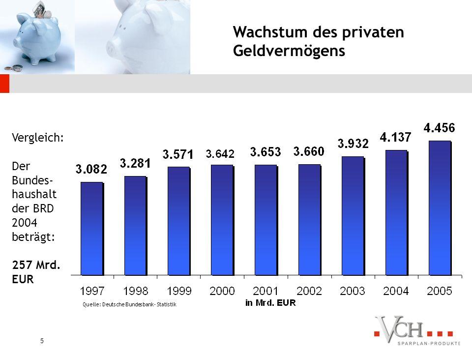 4 Seit Anfang 1948 rentieren die 30 Daxwerte jährlich mit 8,8 %, Renten dagegen erzielen nur 5,1%.