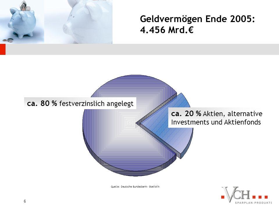 5 Quelle: Deutsche Bundesbank- Statistik Wachstum des privaten Geldvermögens Vergleich: Der Bundes- haushalt der BRD 2004 beträgt: 257 Mrd. EUR