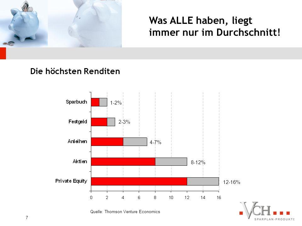 6 Quelle: Deutsche Bundesbank- Statistik ca. 80 % festverzinslich angelegt ca. 20 % Aktien, alternative Investments und Aktienfonds Geldvermögen Ende