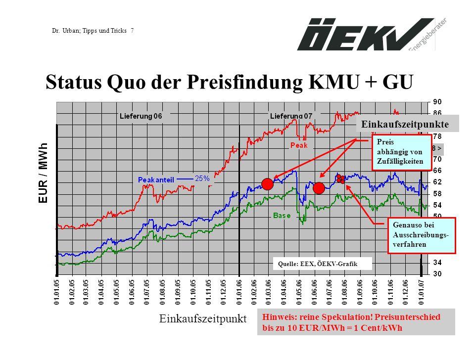 Dr. Urban; Tipps und Tricks 7 Status Quo der Preisfindung KMU + GU Preis abhängig von Zufälligkeiten Einkaufszeitpunkt Einkaufszeitpunkte Genauso bei