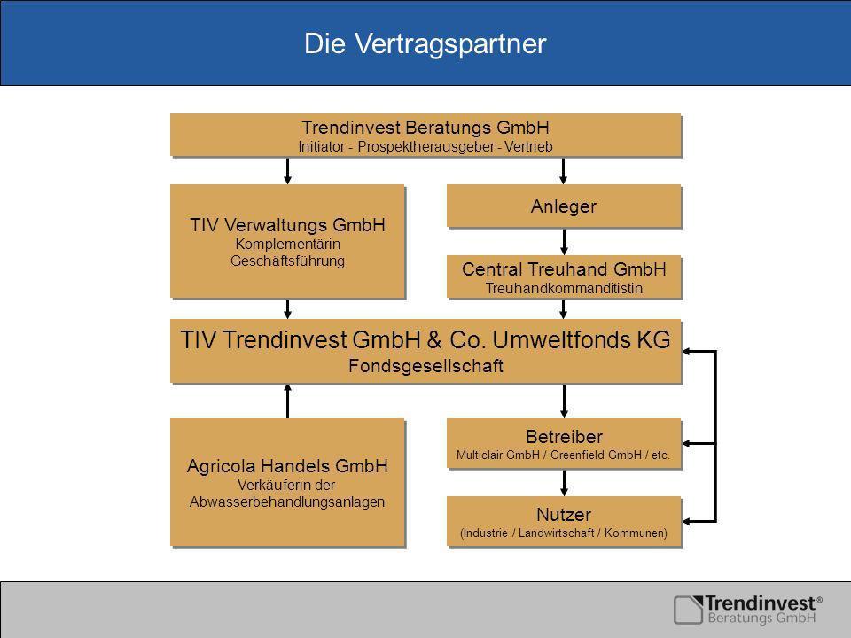 Die Vertragspartner TIV Trendinvest GmbH & Co.