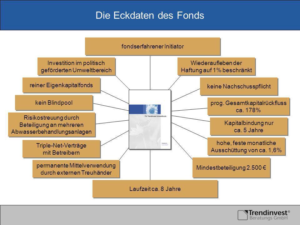 Die Eckdaten des Fonds reiner Eigenkapitalfonds kein Blindpool Triple-Net-Verträge mit Betreibern Triple-Net-Verträge mit Betreibern Mindestbeteiligung 2.500 Laufzeit ca.