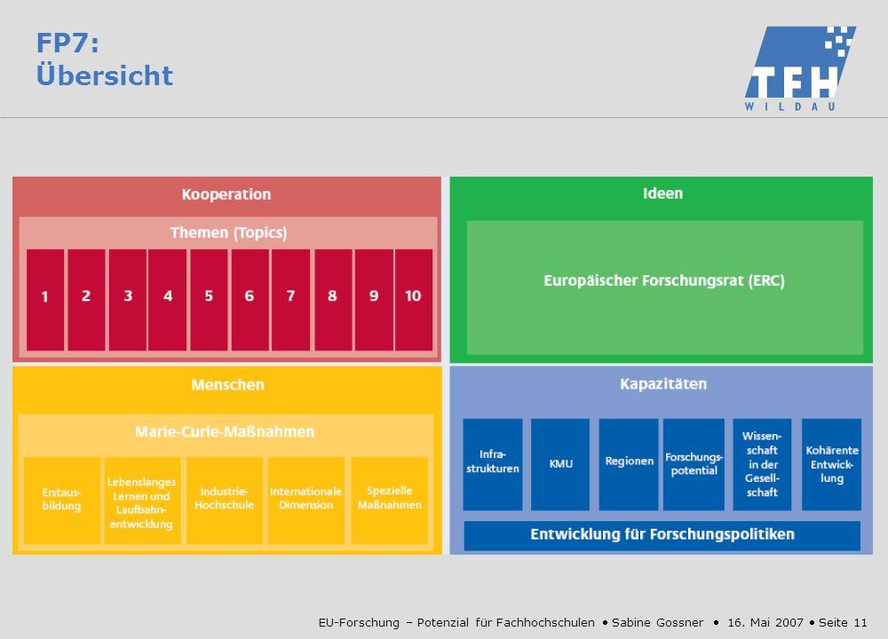 EU-Forschung – Potenzial für Fachhochschulen Sabine Gossner 16. Mai 2007 Seite 11 FP7: Übersicht