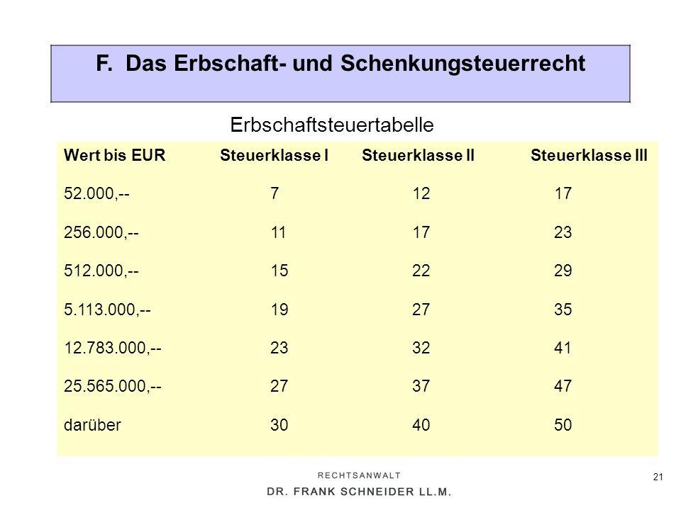 21 F. Das Erbschaft- und Schenkungsteuerrecht Erbschaftsteuertabelle Wert bis EURSteuerklasse ISteuerklasse II Steuerklasse III 52.000,--71217 256.000