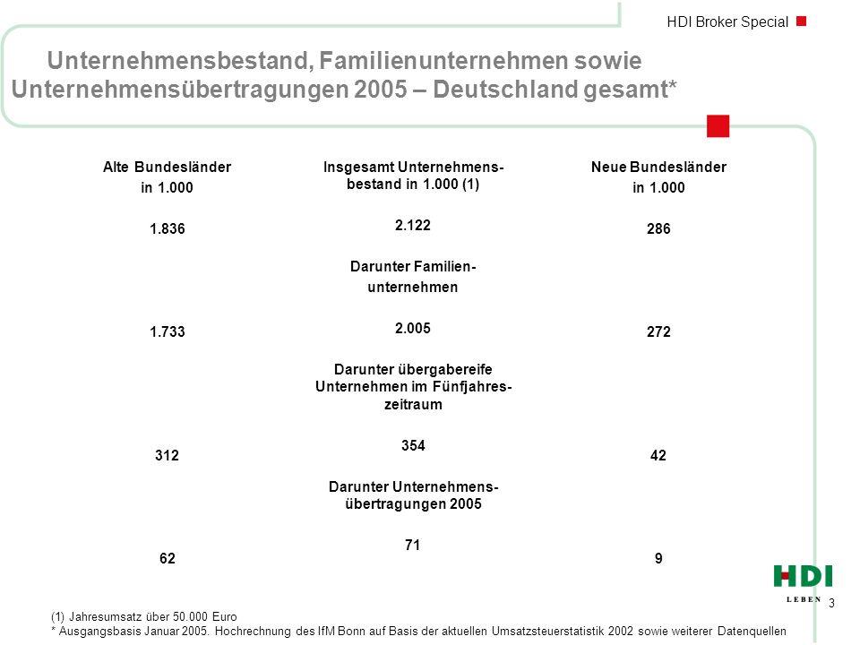 HDI Broker Special 3 Unternehmensbestand, Familienunternehmen sowie Unternehmensübertragungen 2005 – Deutschland gesamt* Alte Bundesländer in 1.000 1.836 1.733 312 62 Insgesamt Unternehmens- bestand in 1.000 (1) 2.122 Darunter Familien- unternehmen 2.005 Darunter übergabereife Unternehmen im Fünfjahres- zeitraum 354 Darunter Unternehmens- übertragungen 2005 71 Neue Bundesländer in 1.000 286 272 42 9 (1) Jahresumsatz über 50.000 Euro * Ausgangsbasis Januar 2005.