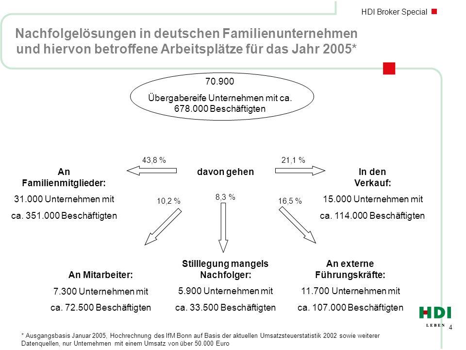 HDI Broker Special 4 Nachfolgelösungen in deutschen Familienunternehmen und hiervon betroffene Arbeitsplätze für das Jahr 2005* 70.900 Übergabereife Unternehmen mit ca.